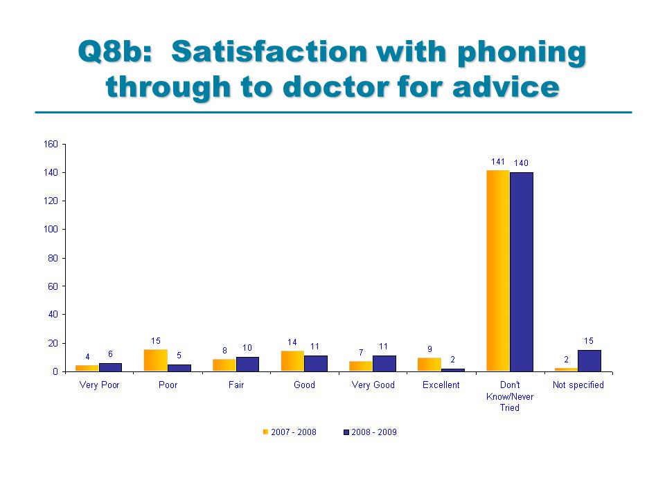 Q8b: Satisfaction with phoning through to doctor for advice