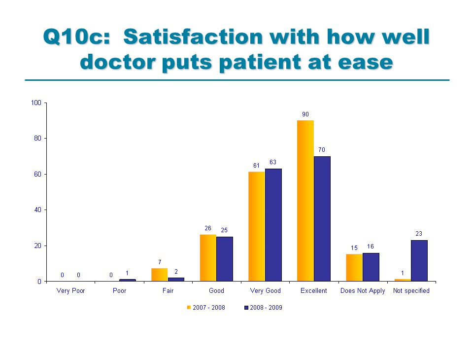 Q10c: Satisfaction with how well doctor puts patient at ease