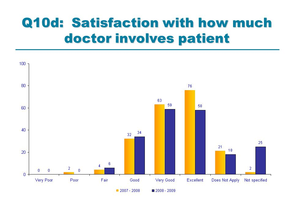 Q10d: Satisfaction with how much doctor involves patient
