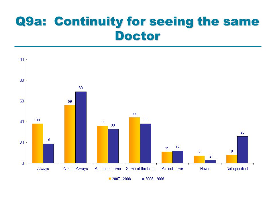 Q9a: Continuity for seeing the same Doctor