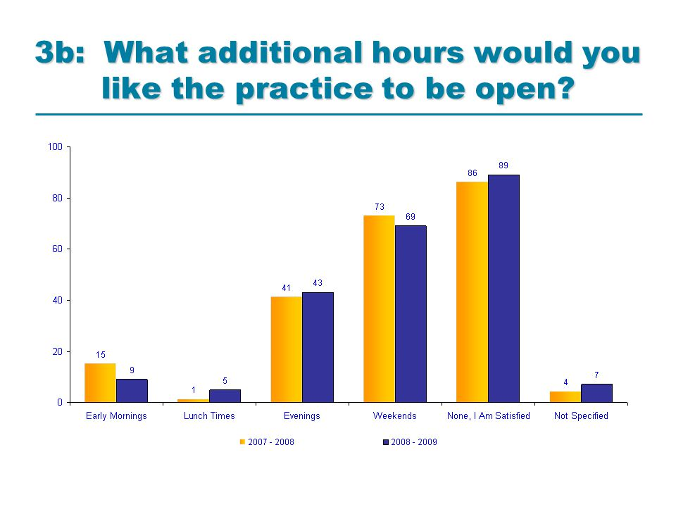 3b: What additional hours would you like the practice to be open