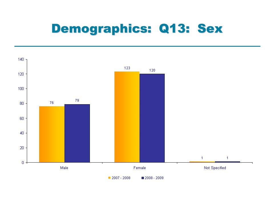 Demographics: Q13: Sex