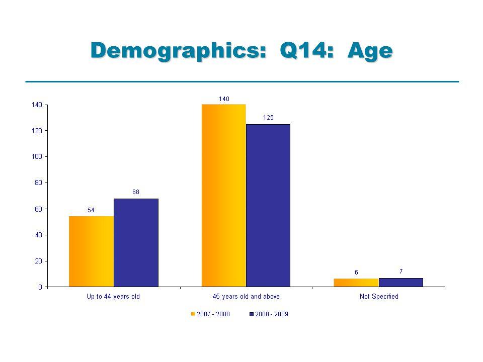 Demographics: Q14: Age
