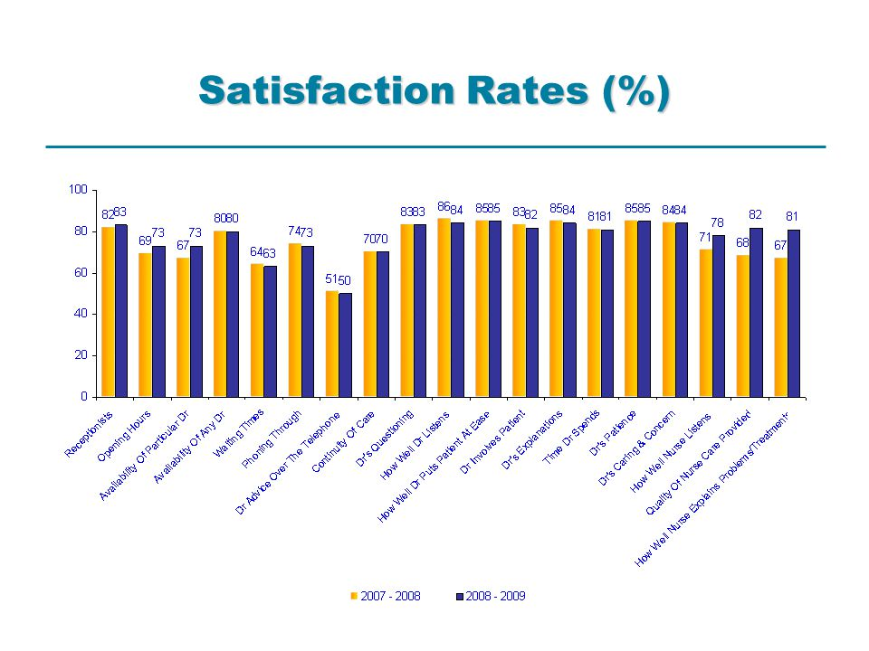2007 - 2008 Results 82% satisfaction with receptionists 69% satisfaction with opening hours 67% satisfaction with availability of particular Dr 80% satisfaction with availability of any Dr 64% satisfaction with waiting times at the practice 74% satisfaction with phoning through to the practice 51% satisfaction with Dr advice over the telephone 70% satisfaction with continuity of care 83% - 86% satisfaction with all Dr related questions % based on mean satisfaction as per GPAQ