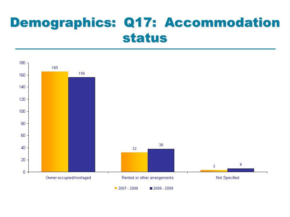 Demographics: Q17: Accommodation status