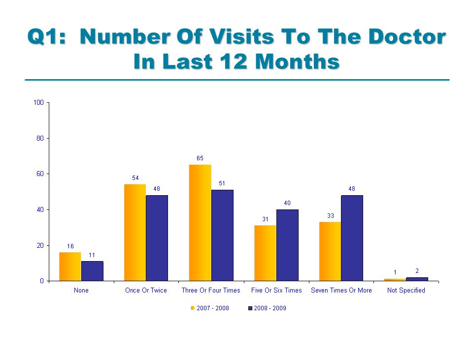 2008 – 2009 Results 83% satisfaction with receptionists 73% satisfaction with opening hours 73% satisfaction with availability of particular Dr 80% satisfaction with availability of any Dr 63% satisfaction with waiting times at the practice 73% satisfaction with phoning through to the practice 50% satisfaction with Dr advice over the telephone 70% satisfaction with continuity of care 83 - 85% satisfaction with all Dr related questions % based on mean satisfaction as per GPAQ