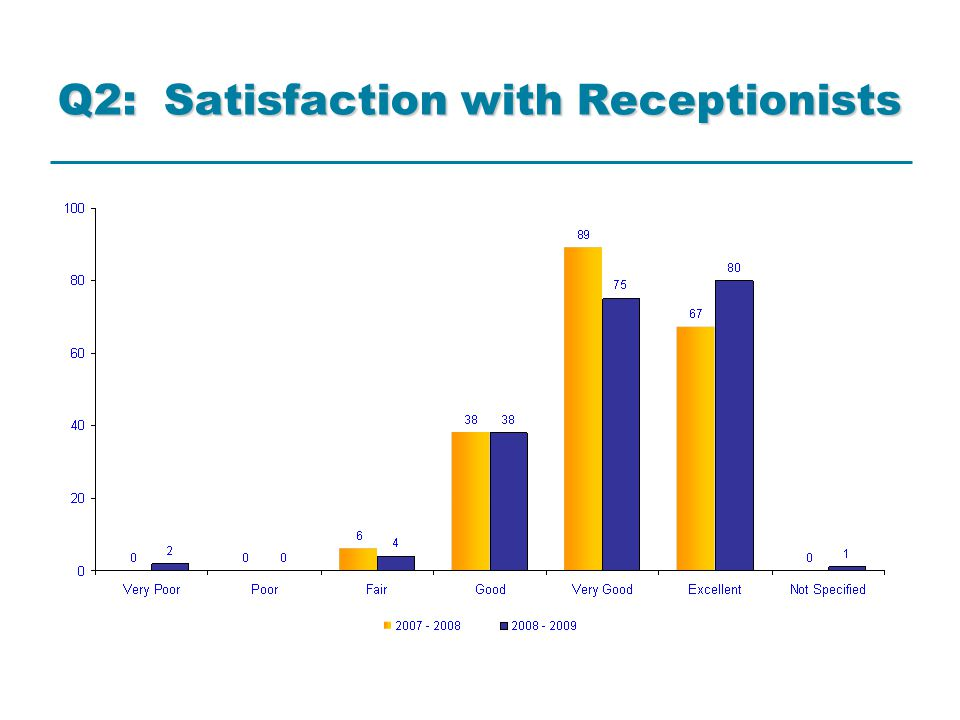 2007-8 and 2008-9 Comparison 1% overall increase in satisfaction with receptionists; but significant increase (7%) in 'Excellent' responses regarding satisfaction with receptionists 4% overall increase in satisfaction in opening hours; but significant 9% increase in 'Excellent, Very Good & Good' responses regarding satisfaction in opening hours 11% increase in 'Excellent, Very Good, Good' responses regarding satisfaction of availability with a particular GP 14% increase in patients being able to get a same day urgent appointment with a GP; 9% increase in ability to get a same day appointment with a particular Dr All GP-consultation related questions remained same yr- on-yr % range of response