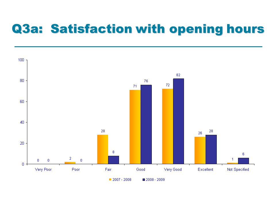 Q3a: Satisfaction with opening hours