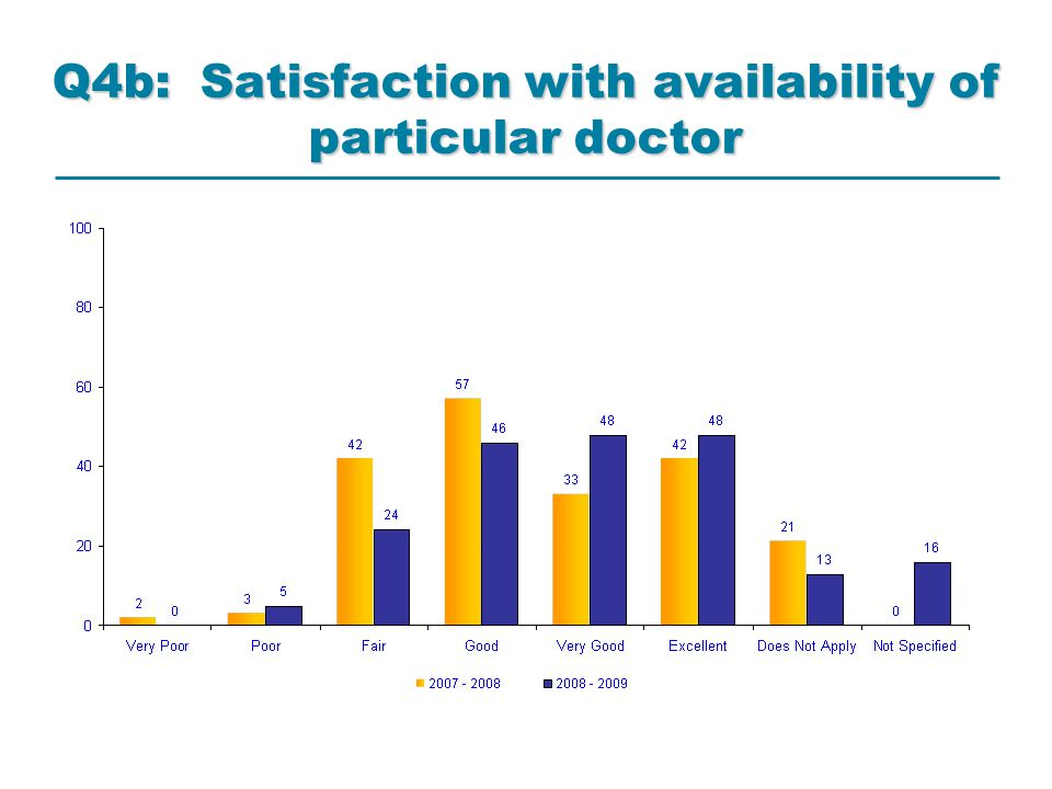 Q5b: Satisfaction with availability of any doctor