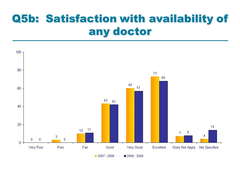 Demographics: Q14: Long standing illness, disability or infirmity