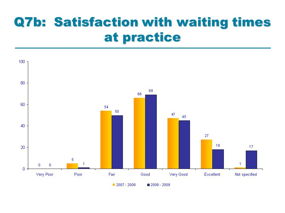 Q7b: Satisfaction with waiting times at practice