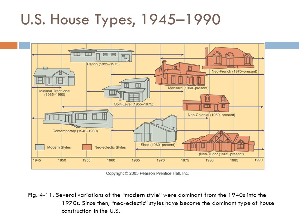 U.S. House Types, 1945–1990 Fig.