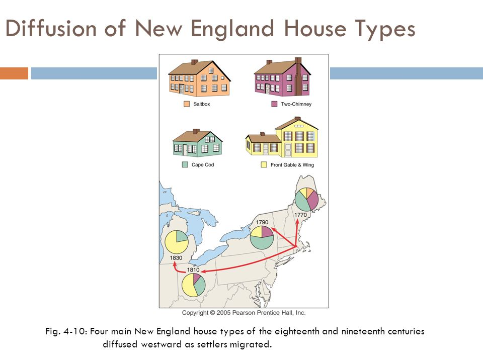Diffusion of New England House Types Fig.