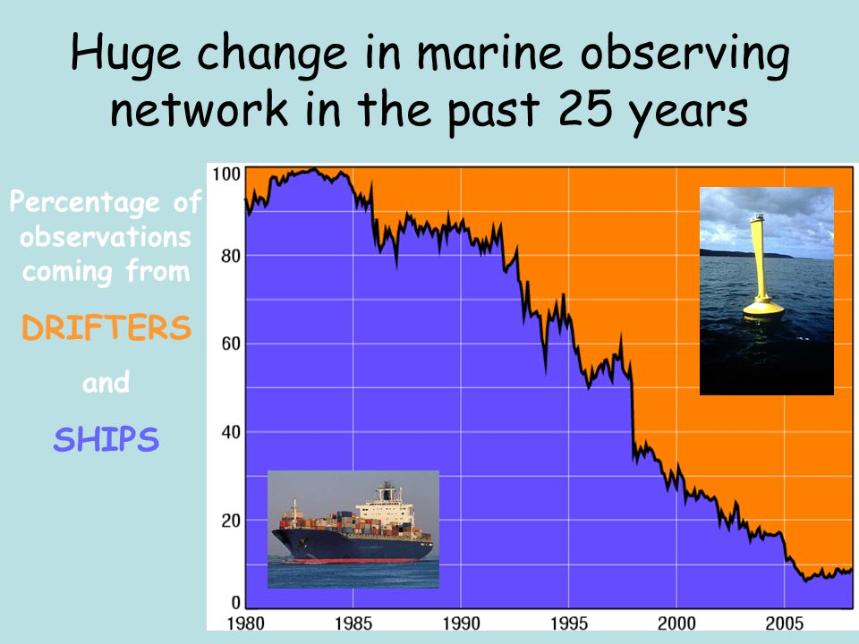 Huge change in marine observing network in the past 25 years Percentage of observations coming from DRIFTERS and SHIPS