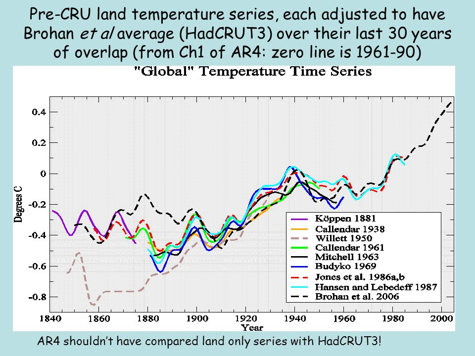 Pre-CRU land temperature series, each adjusted to have Brohan et al average (HadCRUT3) over their last 30 years of overlap (from Ch1 of AR4: zero line is 1961-90) AR4 shouldn't have compared land only series with HadCRUT3!