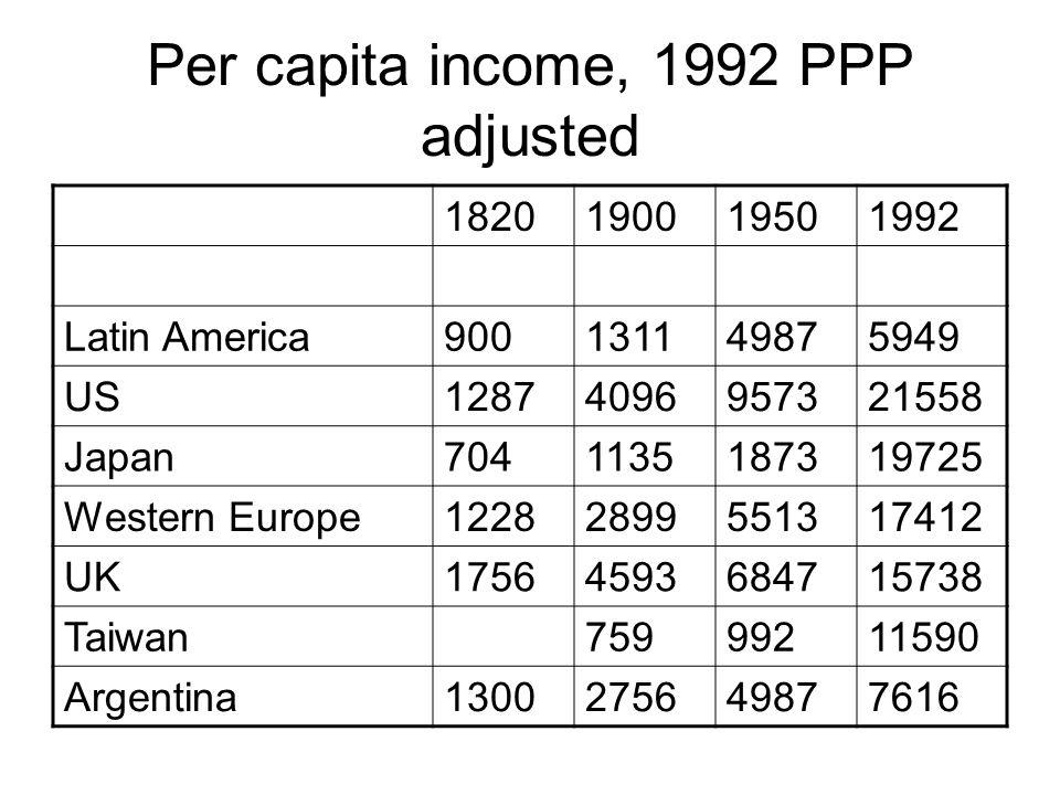 Per capita income, 1992 PPP adjusted 1820190019501992 Latin America900131149875949 US12874096957321558 Japan7041135187319725 Western Europe12282899551317412 UK17564593684715738 Taiwan75999211590 Argentina1300275649877616