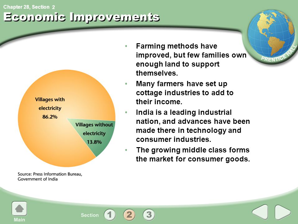 Chapter 28, Section 2 Economic Improvements Farming methods have improved, but few families own enough land to support themselves.