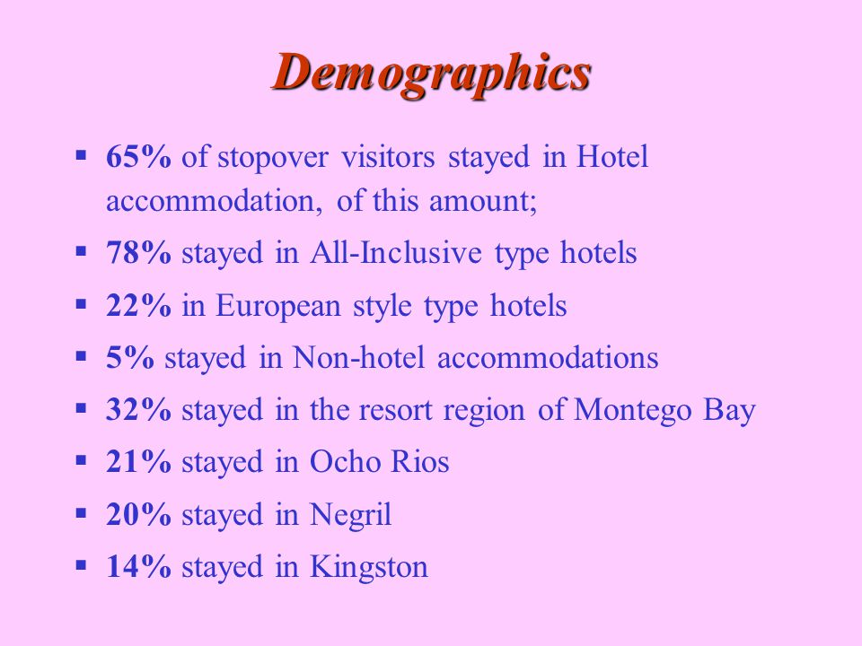  65% of stopover visitors stayed in Hotel accommodation, of this amount;  78% stayed in All-Inclusive type hotels  22% in European style type hotel