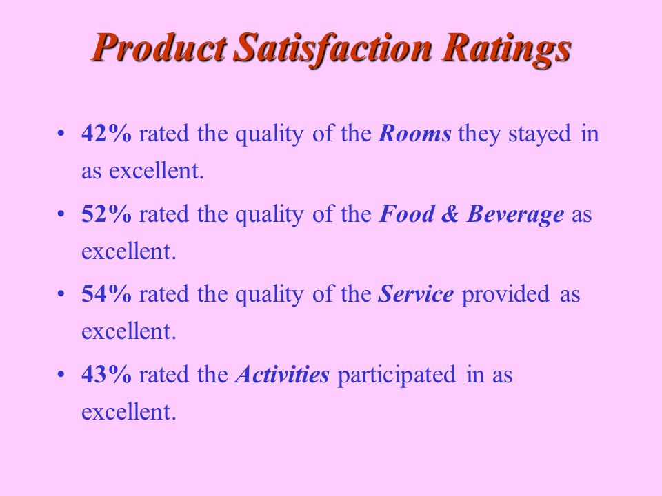 Product Satisfaction Ratings 42% rated the quality of the Rooms they stayed in as excellent. 52% rated the quality of the Food & Beverage as excellent
