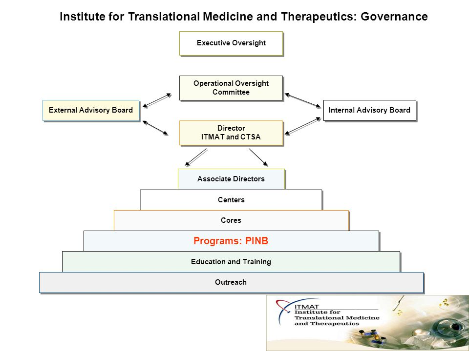 Institute for Translational Medicine and Therapeutics: Governance Executive Oversight Operational Oversight Committee Operational Oversight Committee Director ITMAT and CTSA Director ITMAT and CTSA Internal Advisory Board External Advisory Board Associate Directors Centers Cores Programs: PINB Education and Training Outreach