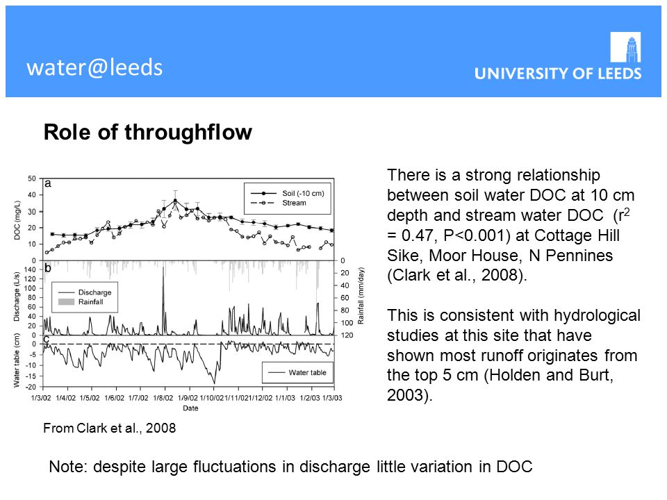 water@leeds There is a strong relationship between soil water DOC at 10 cm depth and stream water DOC (r 2 = 0.47, P<0.001) at Cottage Hill Sike, Moor