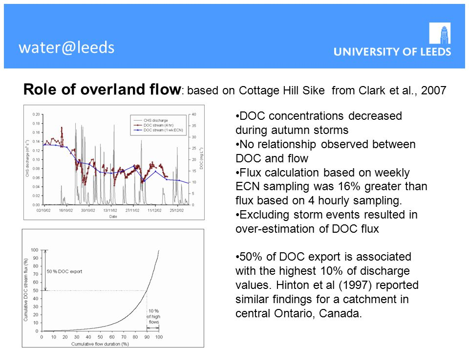 water@leeds Role of overland flow : based on Cottage Hill Sike from Clark et al., 2007 DOC concentrations decreased during autumn storms No relationsh