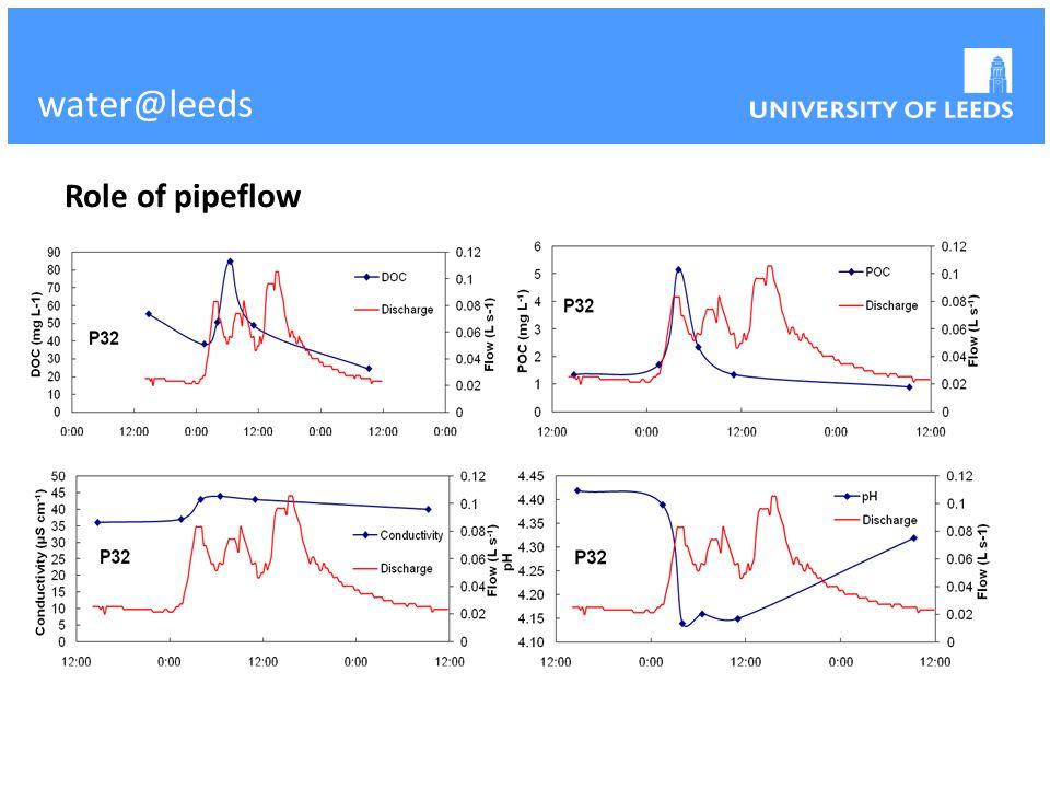 water@leeds Role of pipeflow