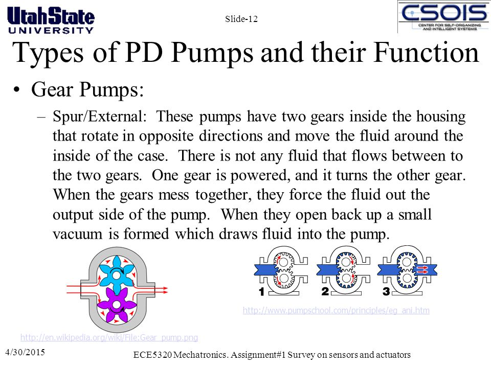 Types of PD Pumps and their Function Gear Pumps: –Spur/External: These pumps have two gears inside the housing that rotate in opposite directions and