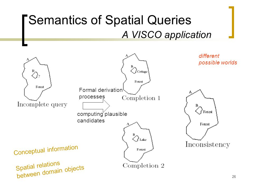 26 Semantics of Spatial Queries A VISCO application Formal derivation processes computing plausible candidates different possible worlds Conceptual information Spatial relations between domain objects