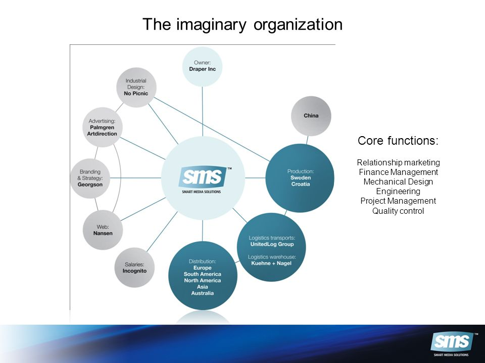 The imaginary organization Core functions: Relationship marketing Finance Management Mechanical Design Engineering Project Management Quality control