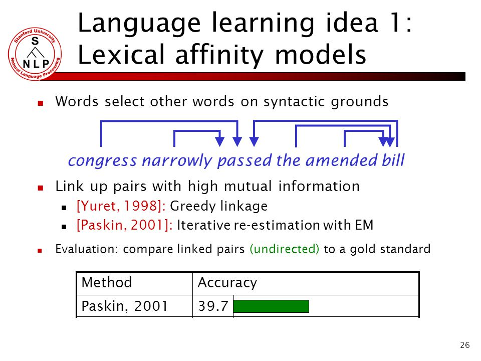 26 Language learning idea 1: Lexical affinity models Words select other words on syntactic grounds Link up pairs with high mutual information [Yuret, 1998]: Greedy linkage [Paskin, 2001]: Iterative re-estimation with EM Evaluation: compare linked pairs (undirected) to a gold standard congress narrowly passed the amended bill 39.7 AccuracyMethod Paskin, 2001 41.7Random