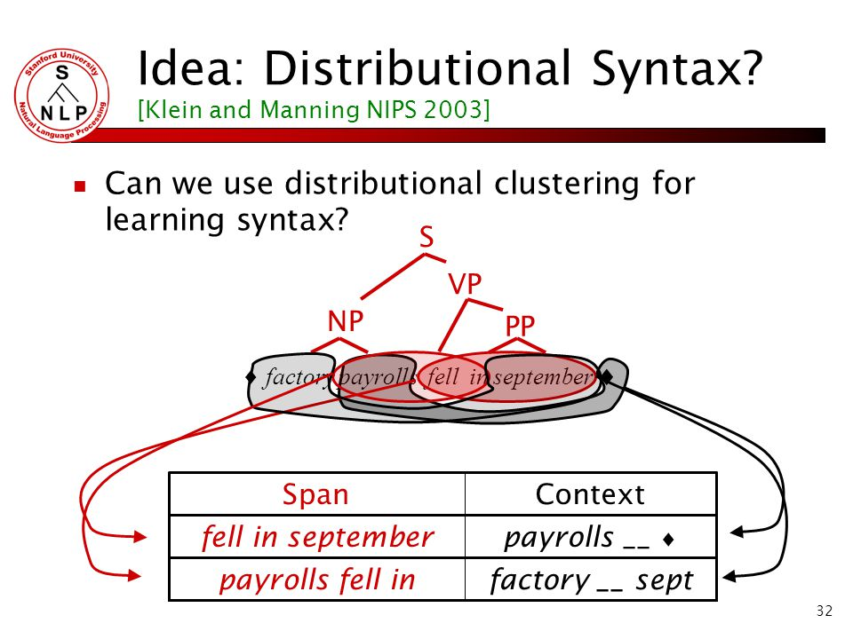 32 Idea: Distributional Syntax.