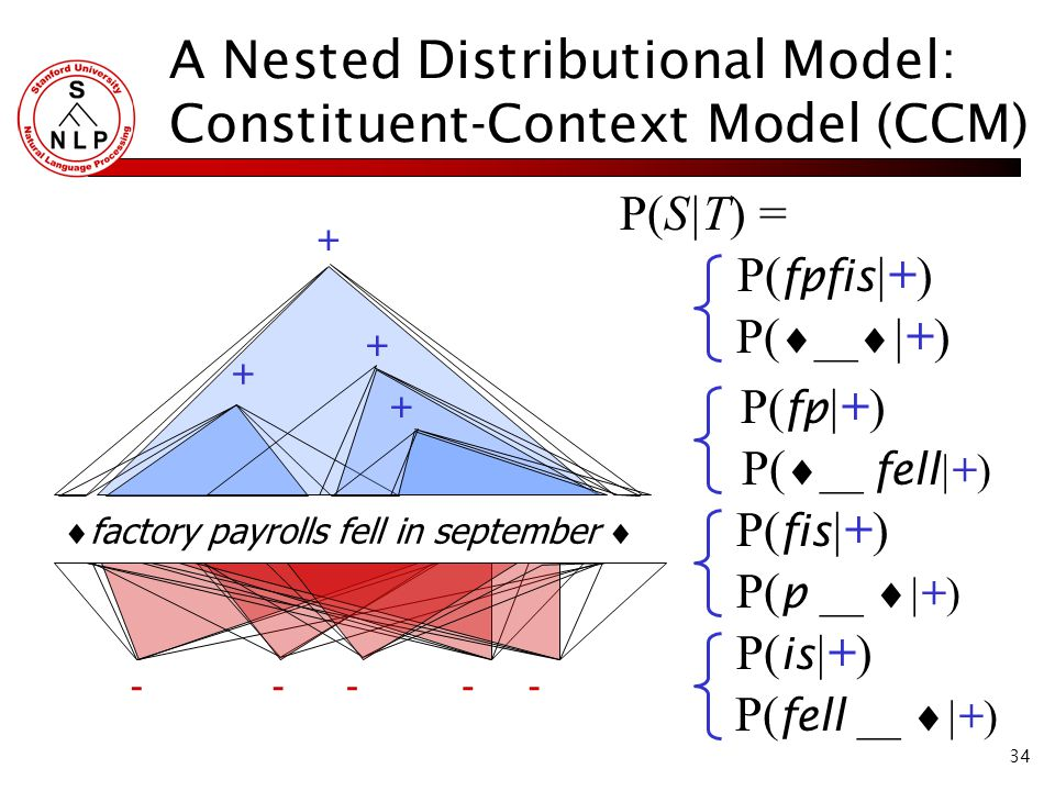 34 A Nested Distributional Model: Constituent-Context Model (CCM) P(S|T) =  factory payrolls fell in september  + ----- P( fpfis |+) P(  __  |+) P( fp |+) P(  __ fell |+) P( fis |+) P( p __  |+) P( is |+) P( fell __  |+) + + +