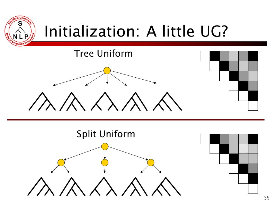 35 Initialization: A little UG Tree Uniform Split Uniform