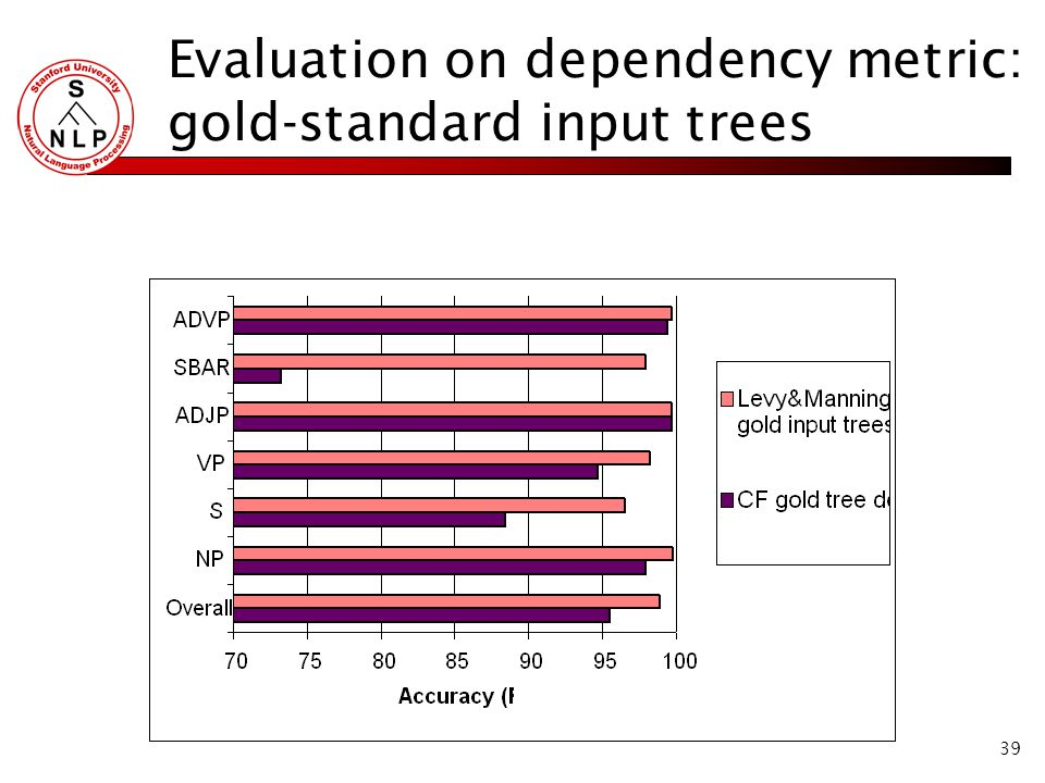 39 Evaluation on dependency metric: gold-standard input trees