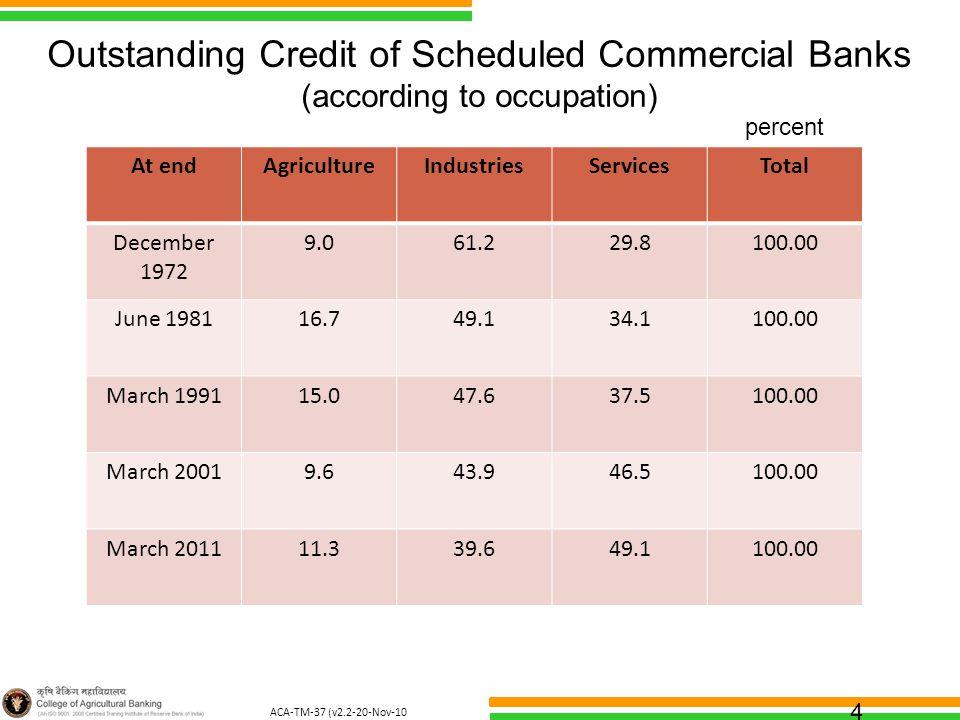 ACA-TM-37 (v2.2-20-Nov-10 ) 4 Outstanding Credit of Scheduled Commercial Banks (according to occupation) At endAgricultureIndustriesServicesTotal Dece