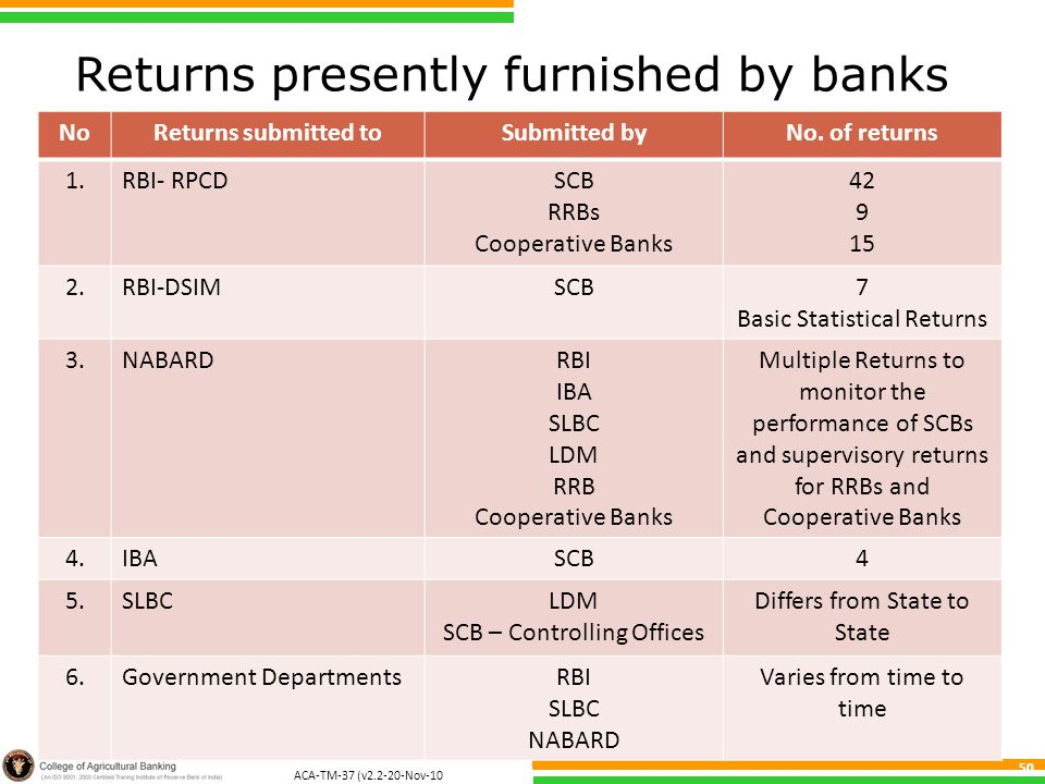 ACA-TM-37 (v2.2-20-Nov-10 ) 50 Returns presently furnished by banks NoReturns submitted toSubmitted byNo.