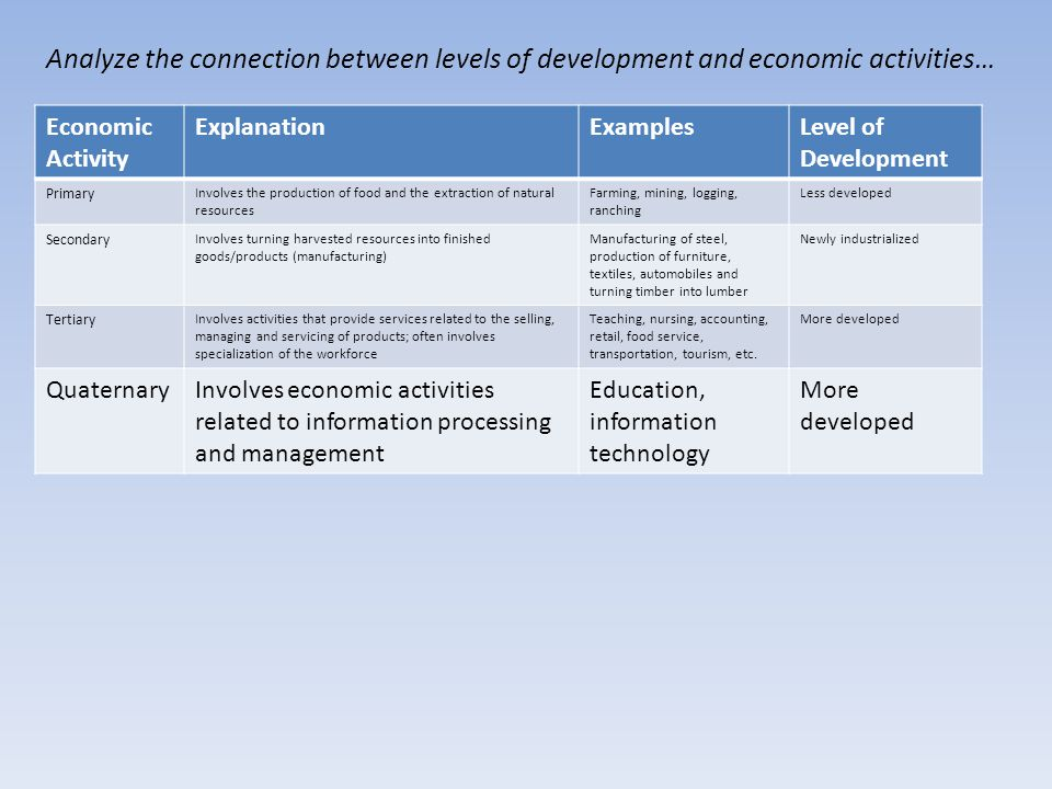 Analyze the connection between levels of development and economic activities… Economic Activity ExplanationExamplesLevel of Development Primary Involves the production of food and the extraction of natural resources Farming, mining, logging, ranching Less developed Secondary Involves turning harvested resources into finished goods/products (manufacturing) Manufacturing of steel, production of furniture, textiles, automobiles and turning timber into lumber Newly industrialized Tertiary Involves activities that provide services related to the selling, managing and servicing of products; often involves specialization of the workforce Teaching, nursing, accounting, retail, food service, transportation, tourism, etc.