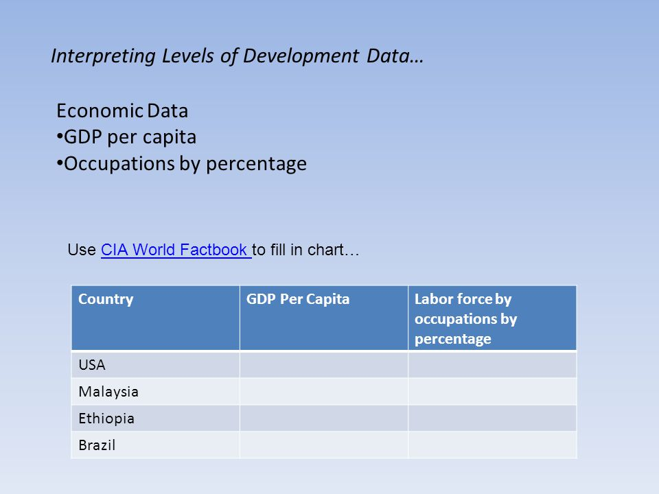Interpreting Levels of Development Data… Economic Data GDP per capita Occupations by percentage CountryGDP Per CapitaLabor force by occupations by percentage USA Malaysia Ethiopia Brazil Use CIA World Factbook to fill in chart…CIA World Factbook