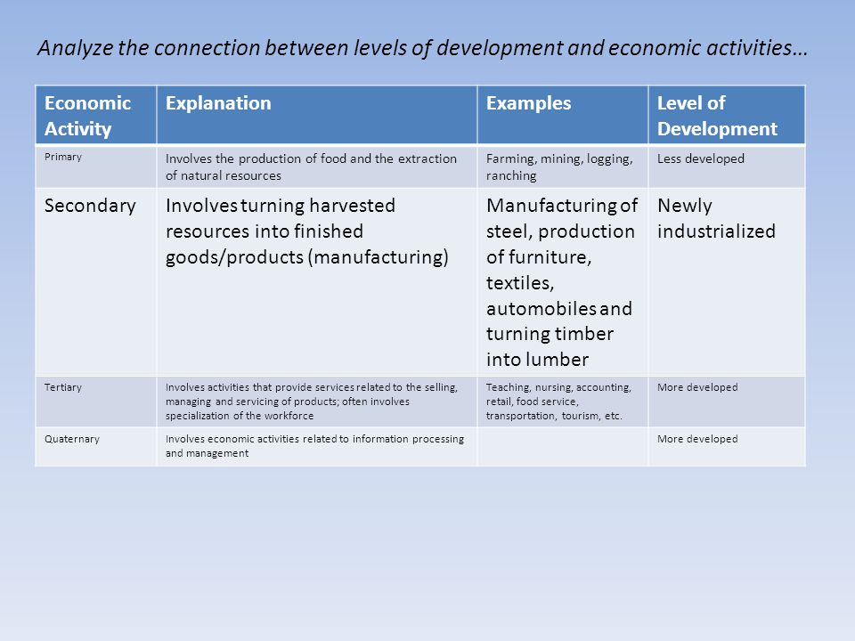 Analyze the connection between levels of development and economic activities… Economic Activity ExplanationExamplesLevel of Development Primary Involves the production of food and the extraction of natural resources Farming, mining, logging, ranching Less developed SecondaryInvolves turning harvested resources into finished goods/products (manufacturing) Manufacturing of steel, production of furniture, textiles, automobiles and turning timber into lumber Newly industrialized TertiaryInvolves activities that provide services related to the selling, managing and servicing of products; often involves specialization of the workforce Teaching, nursing, accounting, retail, food service, transportation, tourism, etc.