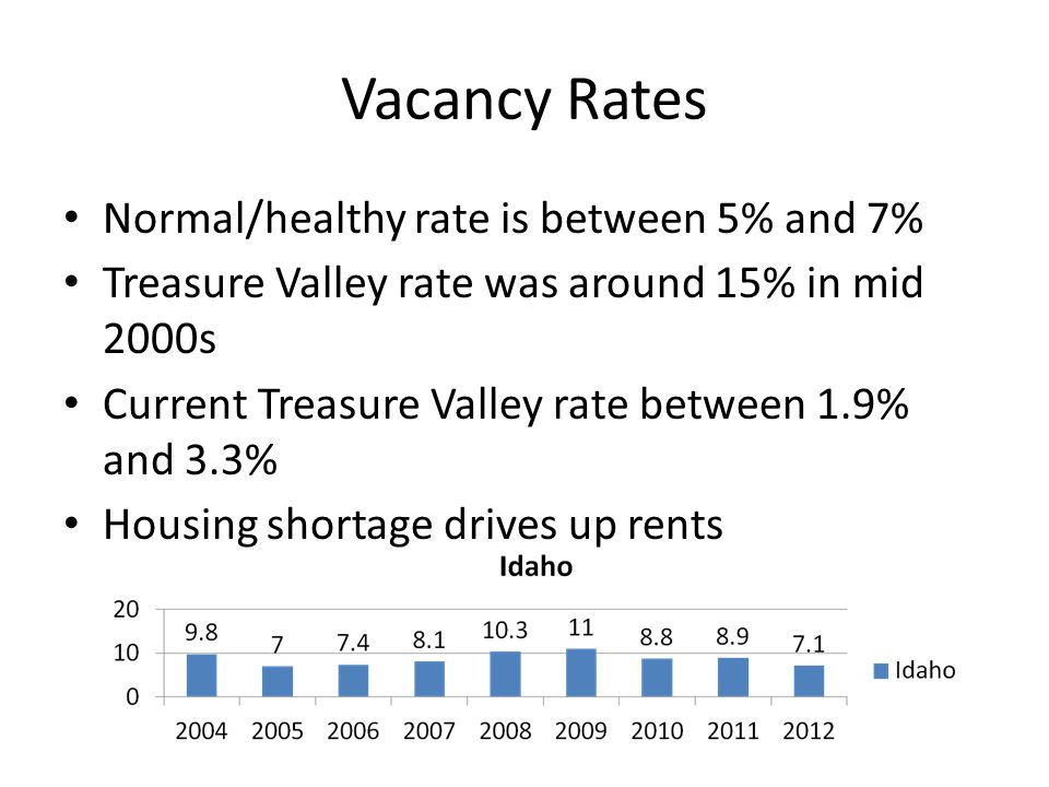 Vacancy Rates Normal/healthy rate is between 5% and 7% Treasure Valley rate was around 15% in mid 2000s Current Treasure Valley rate between 1.9% and 3.3% Housing shortage drives up rents