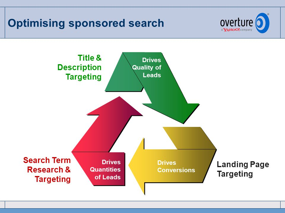 Optimising sponsored search Search Term Research & Targeting Drives Quantities of Leads Title & Description Targeting Drives Quality of Leads Landing Page Targeting Drives Conversions