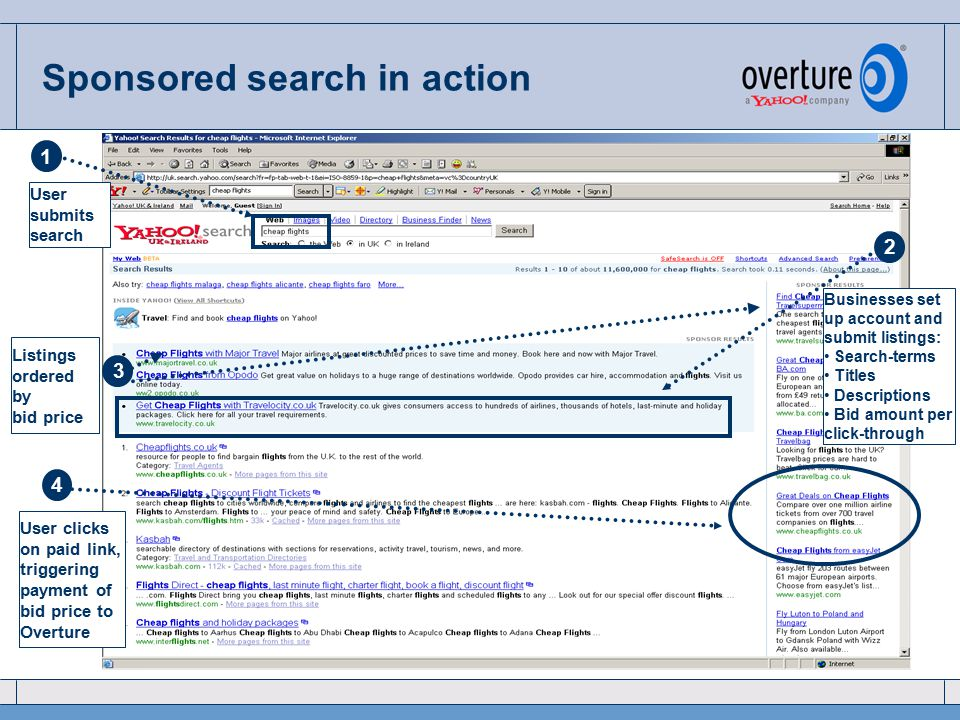 Real-time online interface Search terms Bid value