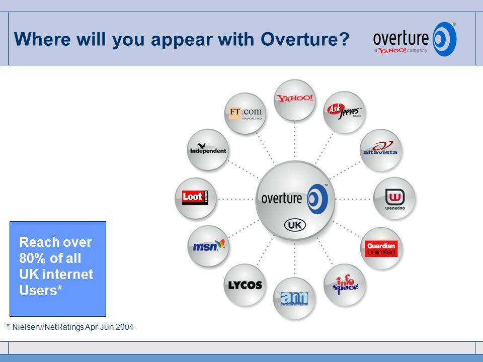 Q4 '00Q4 '02Q3 '02Q1 '02 Overture International Market Launches Q2 '03Q1 '04Q3 '03Q4 '04 2H'05 Next Launches Overture – sponsored search pioneer Q1 '05 UKDEFRHKCA BR TW AU FI SE DK NL AT CH NL ES IT KR JP CN