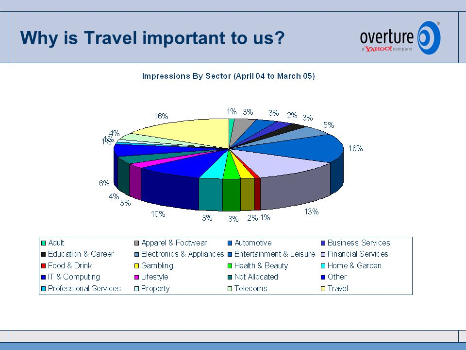 Why is Travel important to us?