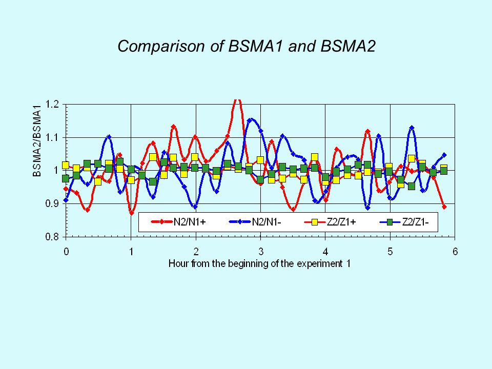 Comparison of BSMA1 and BSMA2