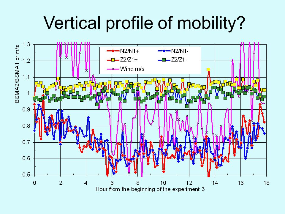 Vertical profile of mobility