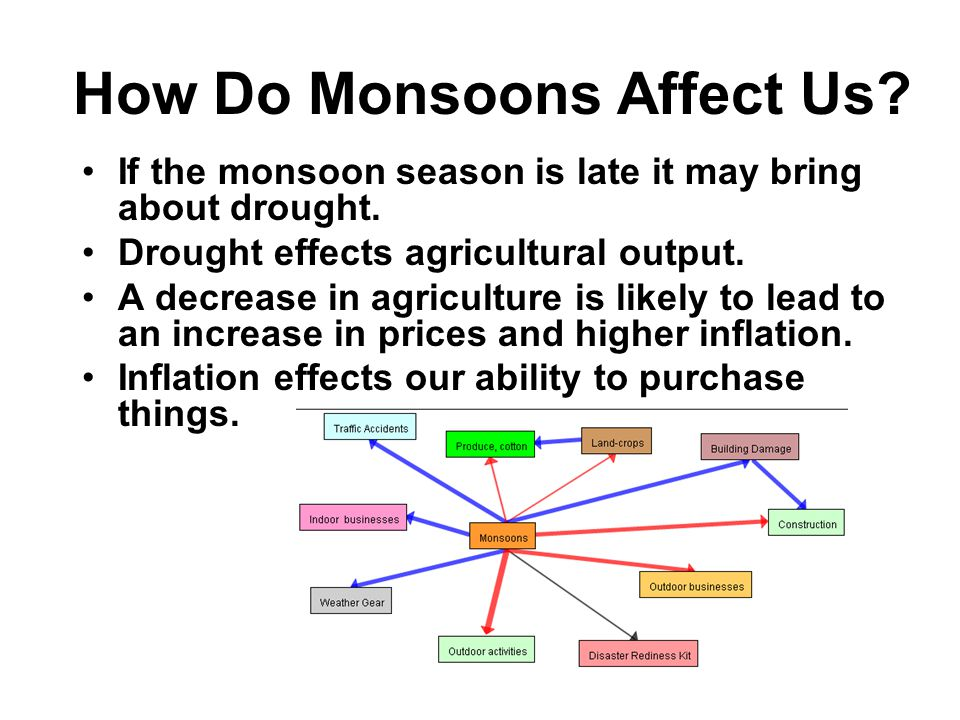 How Do Monsoons Affect Us? Brings heavy rain in summer Rain can last for days Very few breaks may produce floods Homes, crops, and businesses may be r