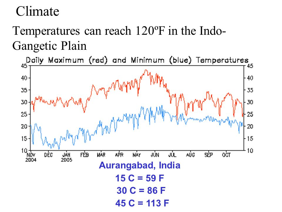 Climate If the wet monsoon arrives late or brings little rain, crops fail; too much rain, flooding destroys the countryside