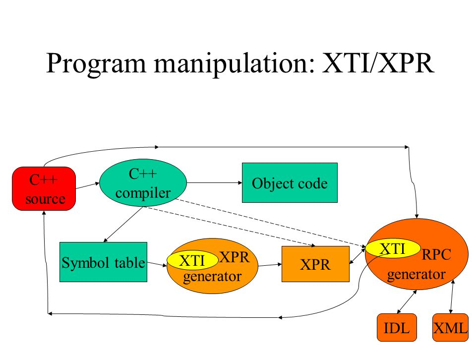 Program manipulation: XTI/XPR C++ source C++ compiler Symbol table XPR generator XPR RPC generator Object code XTI IDLXML XTI